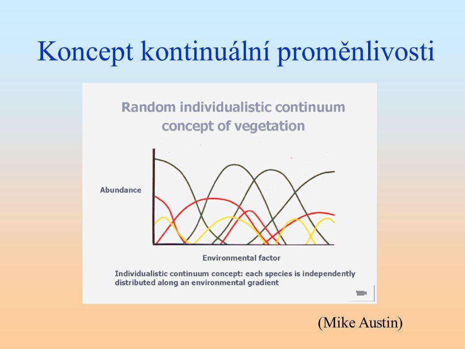 Koncept kontinuální proměnlivosti (Mike Austin)