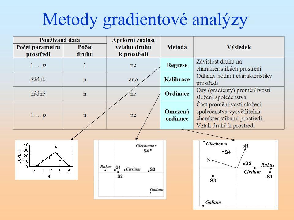 Metody gradientové analýzy