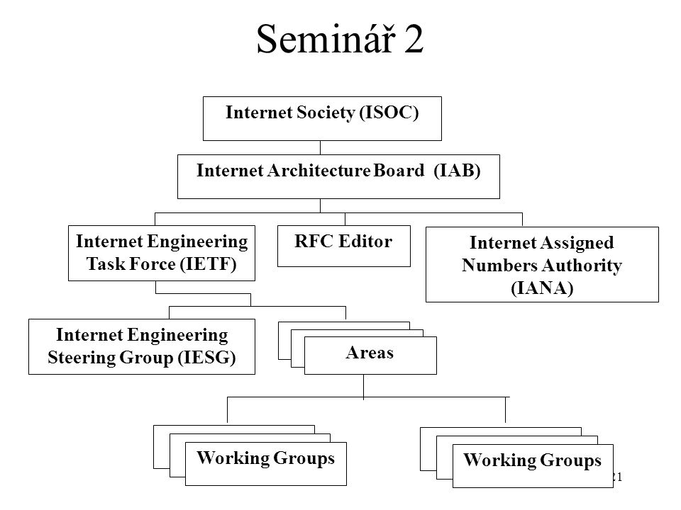 21 Seminář 2 Internet Society (ISOC) Internet Architecture Board (IAB) RFC Editor Internet Assigned Numbers Authority (IANA) Internet Engineering Task