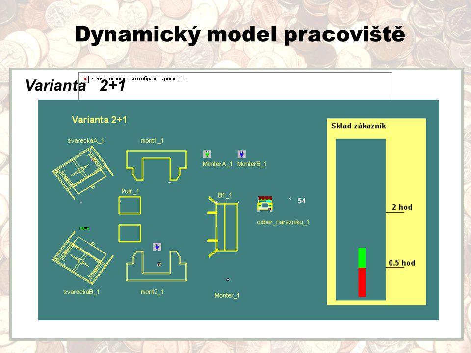 Dynamický model pracoviště Varianta 2+1