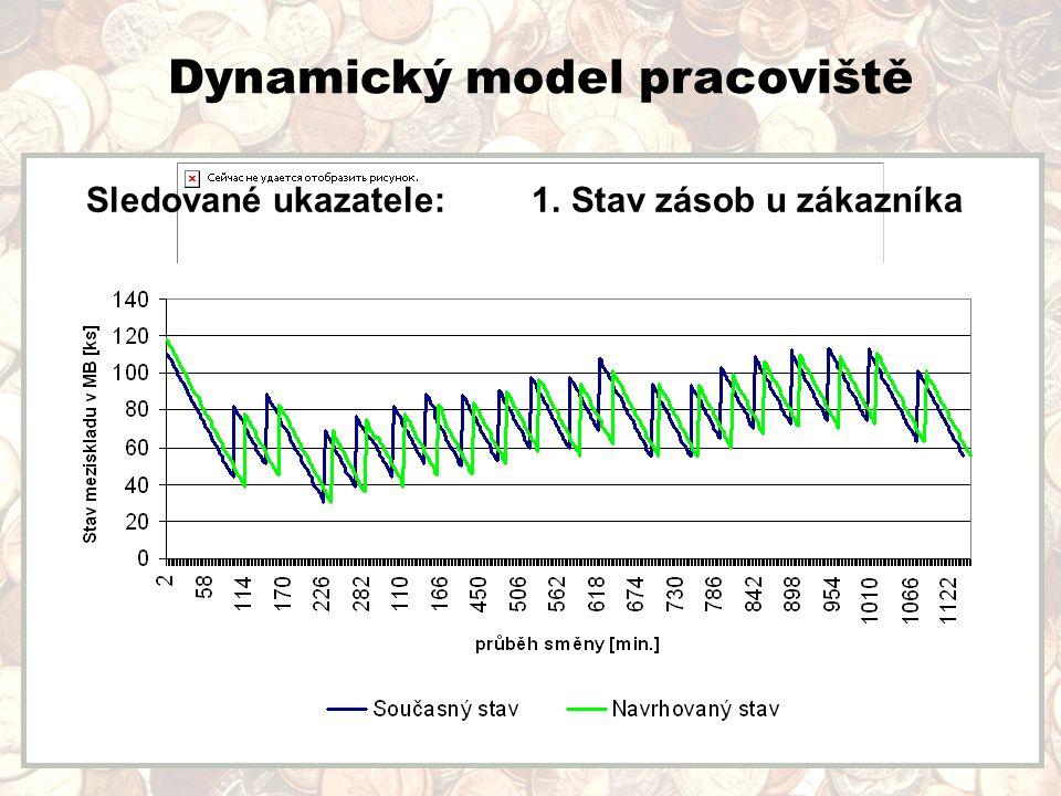 Dynamický model pracoviště Sledované ukazatele: 1. Stav zásob u zákazníka
