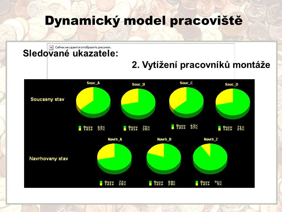 Dynamický model pracoviště Sledované ukazatele: 2. Vytížení pracovníků montáže