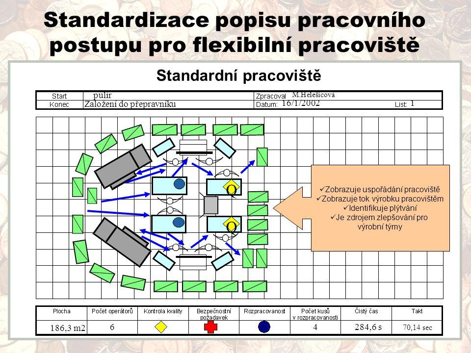 Standardizace popisu pracovního postupu pro flexibilní pracoviště  doby cyklu = počet pracovníků délka taktu délka cyklu 46 s = 2,3 pracovníka doba taktu 20 s 16/1/2002 Q Q pulír Založení do přepravníku 186,3 m2 64284,6 s 70,14 sec 1 M.Helešicová Zobrazuje uspořádání pracoviště Zobrazuje tok výrobku pracovištěm Identifikuje plýtvání Je zdrojem zlepšování pro výrobní týmy Standardní pracoviště