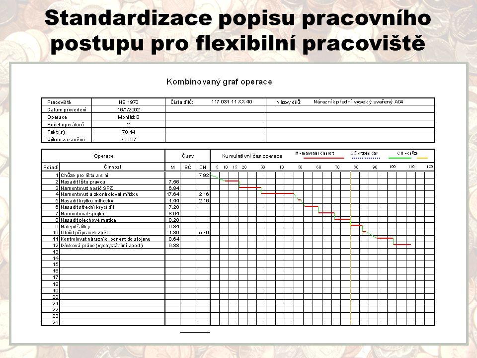 Standardizace popisu pracovního postupu pro flexibilní pracoviště