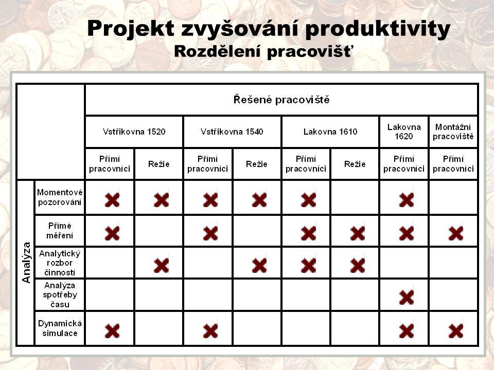 Projekt zvyšování produktivity Rozdělení pracovišť