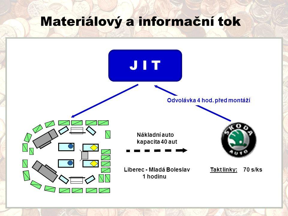 Materiálový a informační tok J I T Odvolávka 4 hod.