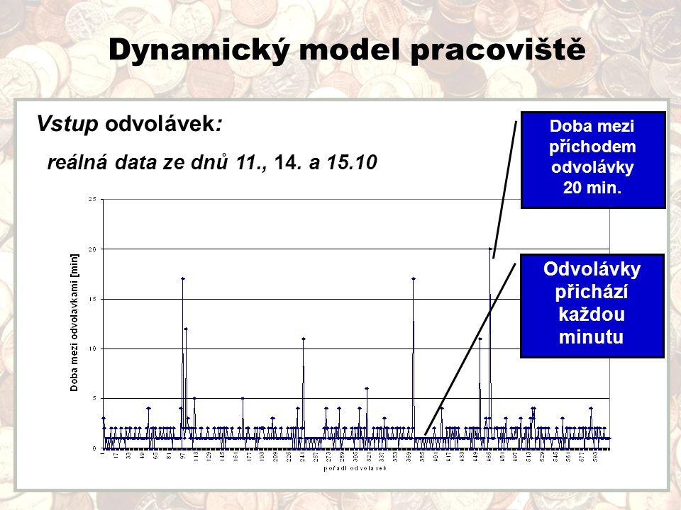 Dynamický model pracoviště Odvolávky přichází každou minutu Doba mezi příchodem odvolávky 20 min.