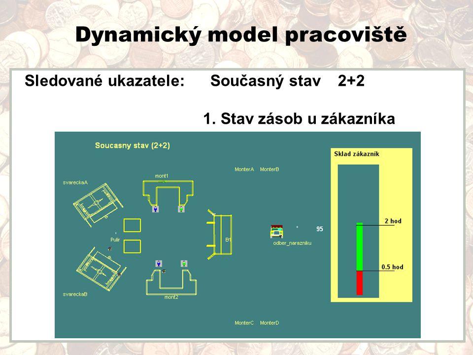 Dynamický model pracoviště Sledované ukazatele: Současný stav 2+2 1. Stav zásob u zákazníka