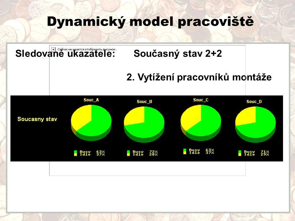 Dynamický model pracoviště Sledované ukazatele: Současný stav 2+2 2. Vytížení pracovníků montáže