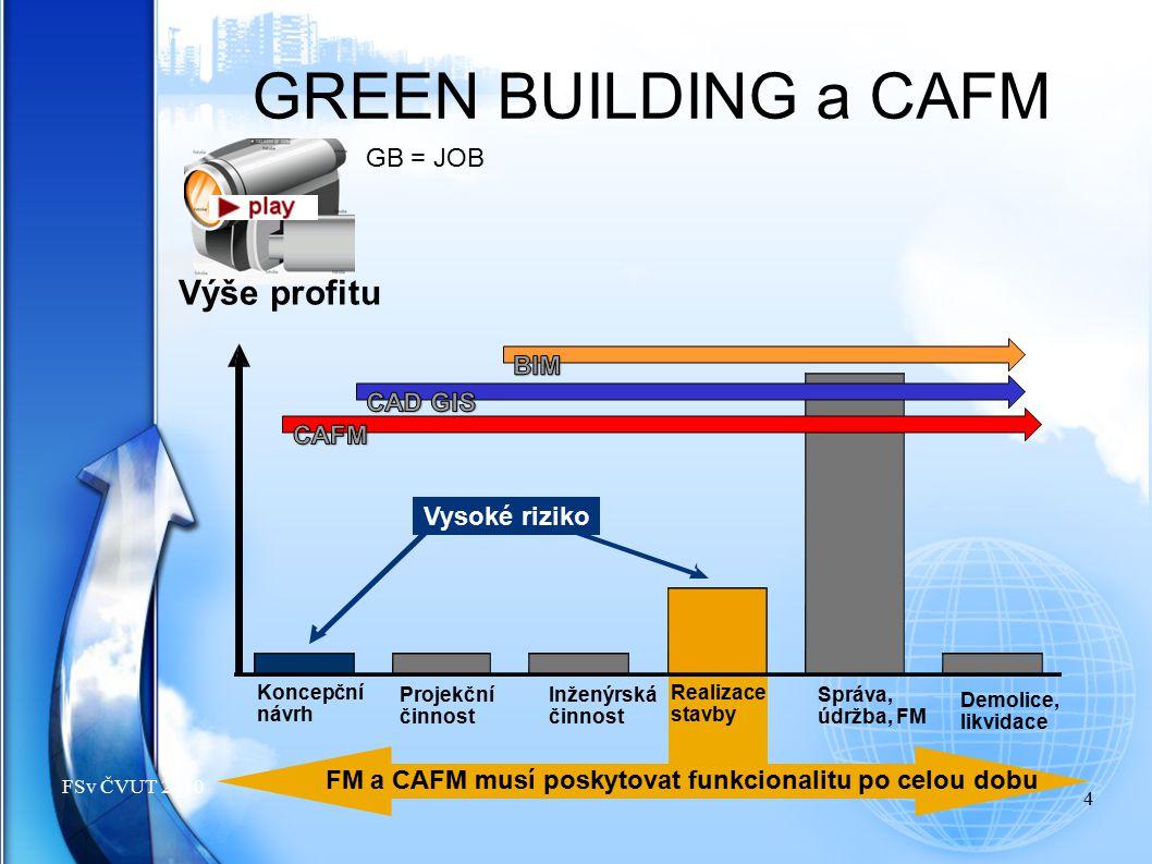 4 FSv ČVUT 2010 GB = JOB GREEN BUILDING a CAFM FM a CAFM musí poskytovat funkcionalitu po celou dobu Výše profitu Vysoké riziko Správa, údržba, FM Rea