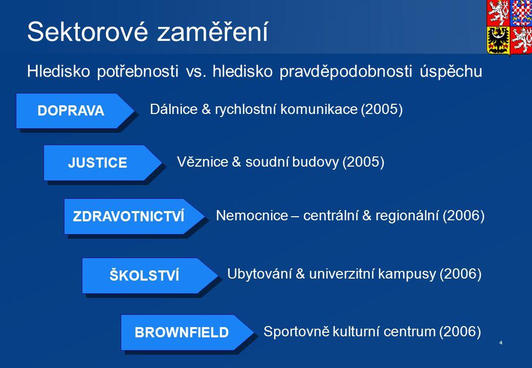 4 DOPRAVA Sektorové zaměření Hledisko potřebnosti vs. hledisko pravděpodobnosti úspěchu JUSTICE ZDRAVOTNICTVÍ ŠKOLSTVÍ Dálnice & rychlostní komunikace