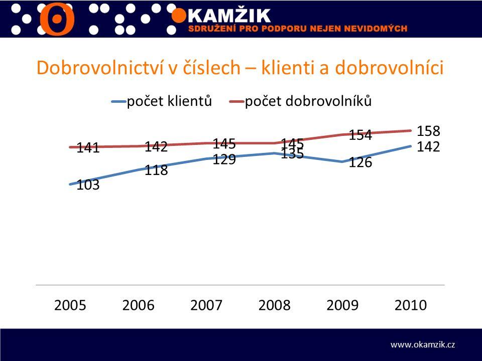 Dobrovolnictví v číslech – klienti a dobrovolníci www.okamzik.cz