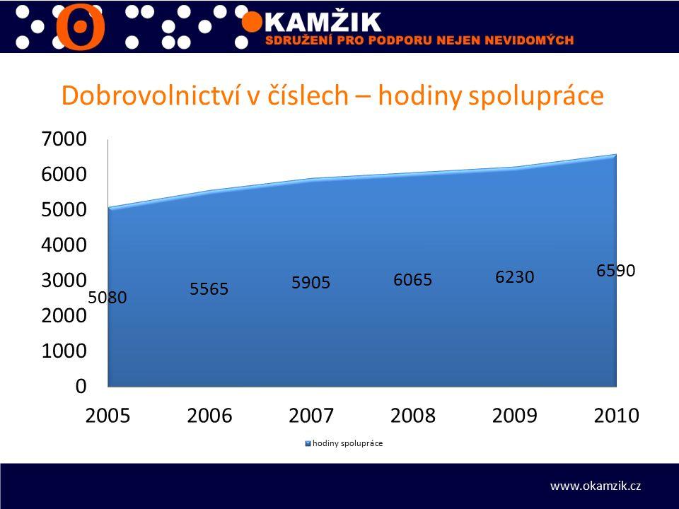 Dobrovolnictví v číslech – hodiny spolupráce www.okamzik.cz