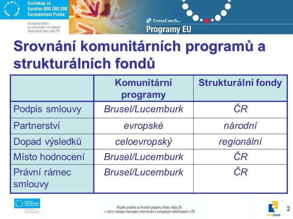 2 Srovnání komunitárních programů a strukturálních fondů Komunitární programy Strukturální fondy Podpis smlouvyBrusel/LucemburkČR Partnerstvíevropskénárodní Dopad výsledkůceloevropskýregionální Místo hodnoceníBrusel/LucemburkČR Právní rámec smlouvy Brusel/LucemburkČR