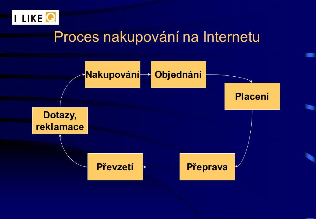 Proces nakupování na Internetu NakupováníObjednání Placení PřepravaPřevzetí Dotazy, reklamace