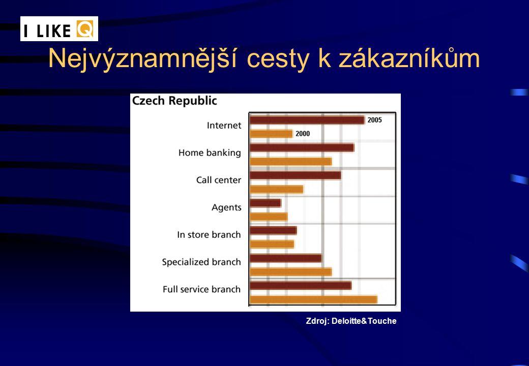 Nejvýznamnější cesty k zákazníkům Zdroj: Deloitte&Touche