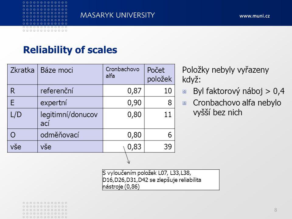 Reliability of scales Položky nebyly vyřazeny když: Byl faktorový náboj > 0,4 Cronbachovo alfa nebylo vyšší bez nich 8 ZkratkaBáze moci Cronbachovo al