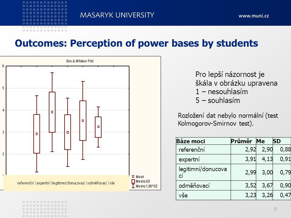 Outcomes: Perception of power bases by students 9 Pro lepší názornost je škála v obrázku upravena 1 – nesouhlasím 5 – souhlasím Rozložení dat nebylo n