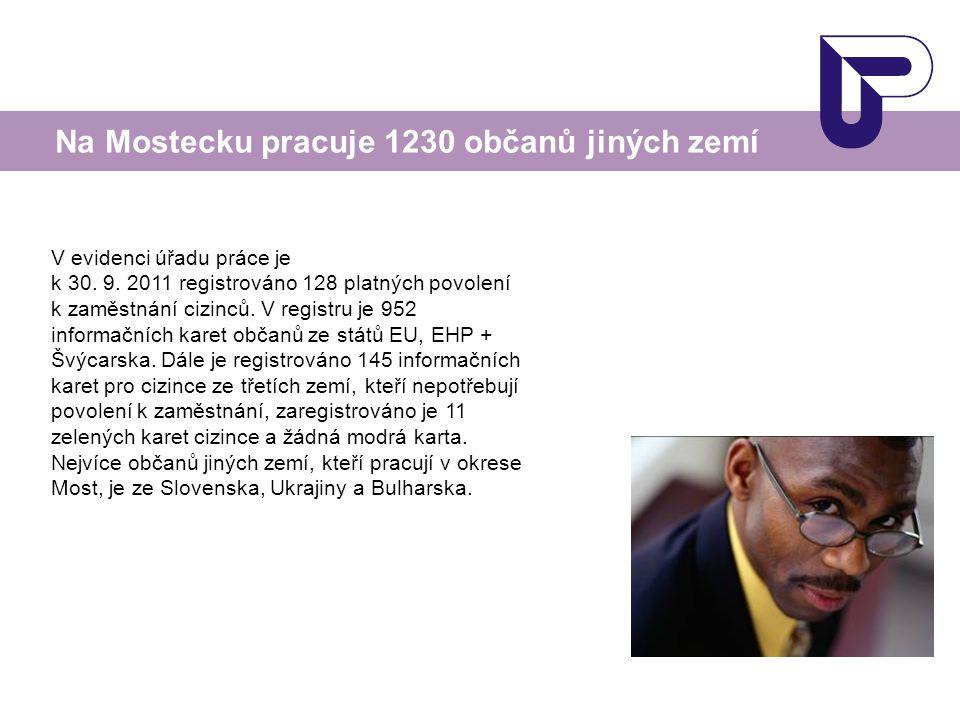 V evidenci úřadu práce je k 30. 9. 2011 registrováno 128 platných povolení k zaměstnání cizinců. V registru je 952 informačních karet občanů ze států