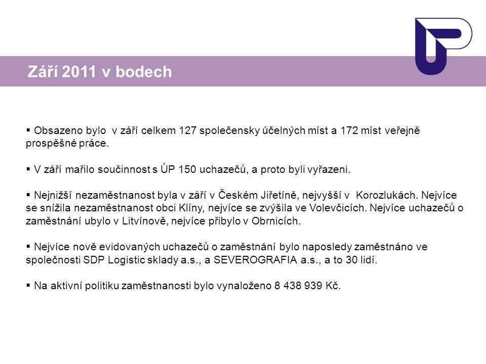  Obsazeno bylo v září celkem 127 společensky účelných míst a 172 míst veřejně prospěšné práce.  V září mařilo součinnost s ÚP 150 uchazečů, a proto