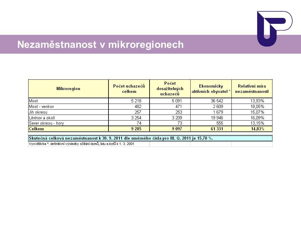 Nezaměstnanost v mikroregionech