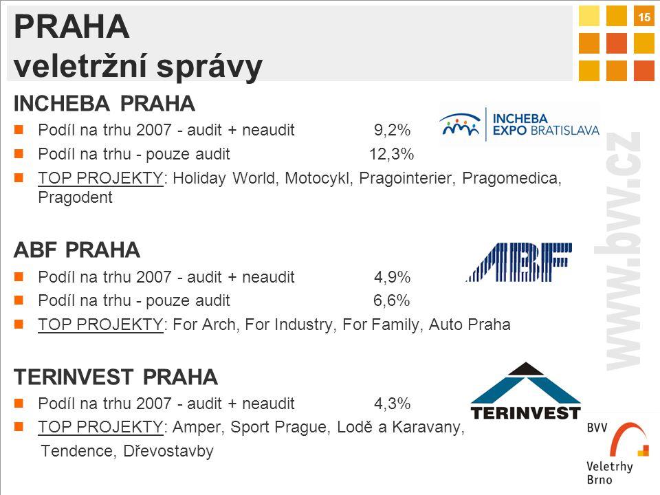 15 PRAHA veletržní správy INCHEBA PRAHA Podíl na trhu 2007 - audit + neaudit 9,2% Podíl na trhu - pouze audit 12,3% TOP PROJEKTY: Holiday World, Motocykl, Pragointerier, Pragomedica, Pragodent ABF PRAHA Podíl na trhu 2007 - audit + neaudit 4,9% Podíl na trhu - pouze audit 6,6% TOP PROJEKTY: For Arch, For Industry, For Family, Auto Praha TERINVEST PRAHA Podíl na trhu 2007 - audit + neaudit 4,3% TOP PROJEKTY: Amper, Sport Prague, Lodě a Karavany, Tendence, Dřevostavby