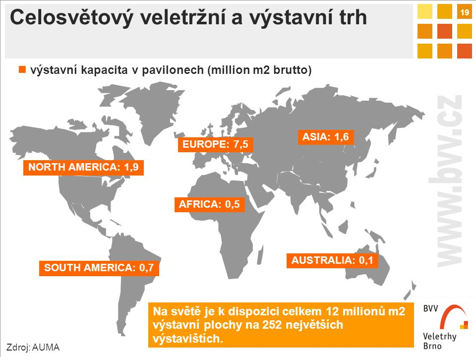 19 Celosvětový veletržní a výstavní trh NORTH AMERICA: 1,9 SOUTH AMERICA: 0,7 EUROPE: 7,5 ASIA: 1,6 AFRICA: 0,5 AUSTRALIA: 0,1 Na světě je k dispozici celkem 12 milionů m2 výstavní plochy na 252 největších výstavištích.