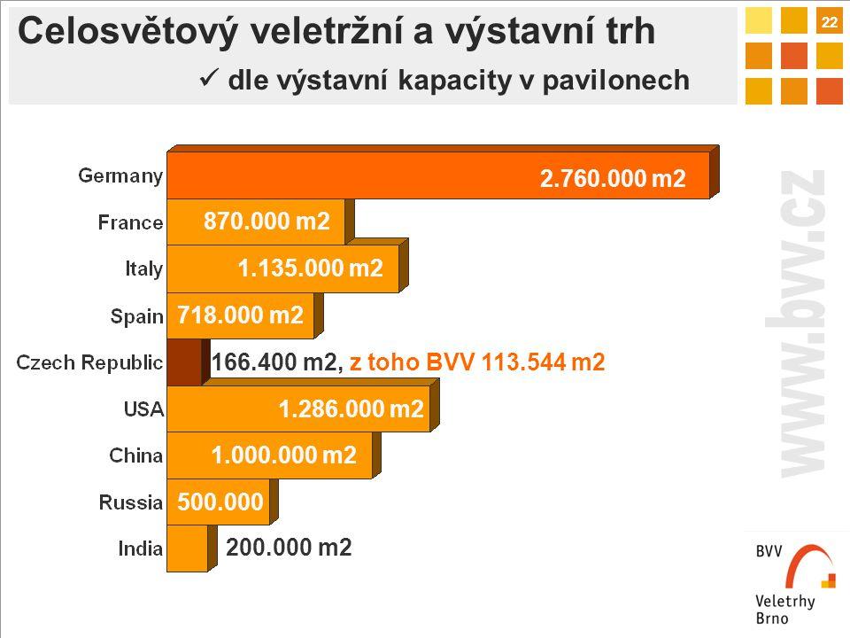22 2.760.000 m2 870.000 m2 1.135.000 m2 166.400 m2, z toho BVV 113.544 m2 1.286.000 m2 718.000 m2 1.000.000 m2 500.000 200.000 m2 Celosvětový veletržní a výstavní trh dle výstavní kapacity v pavilonech