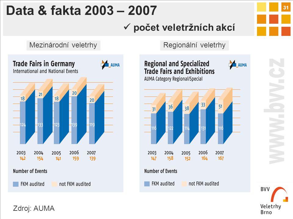 31 Data & fakta 2003 – 2007 počet veletržních akcí Zdroj: AUMA Mezinárodní veletrhyRegionální veletrhy