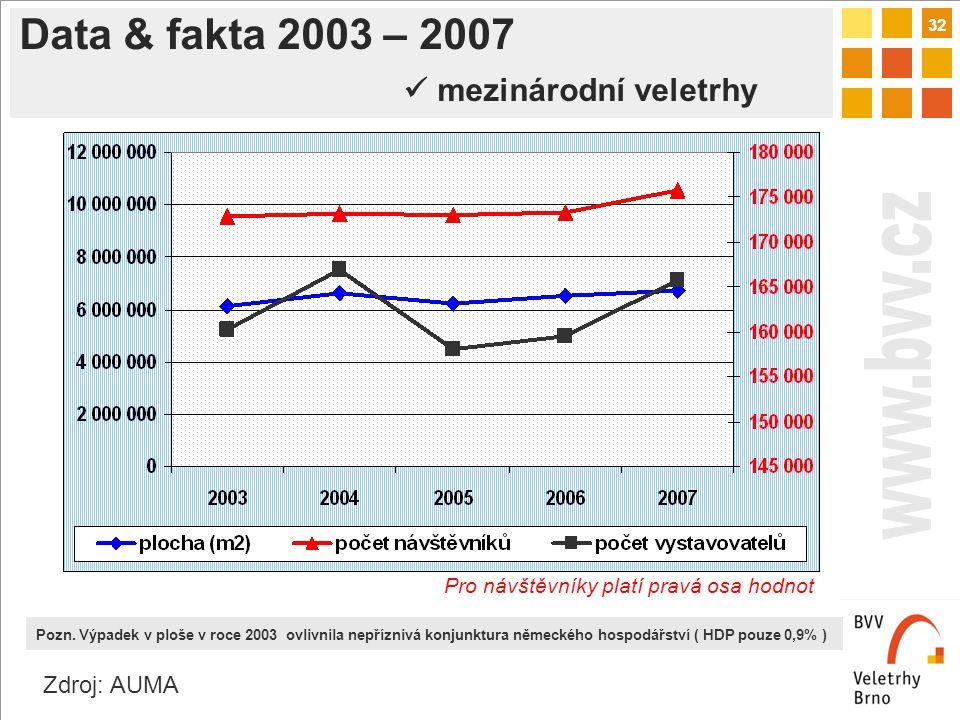 32 Data & fakta 2003 – 2007 mezinárodní veletrhy Zdroj: AUMA Pozn.