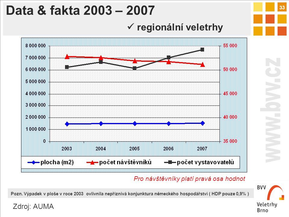 33 Data & fakta 2003 – 2007 regionální veletrhy Zdroj: AUMA Pozn.