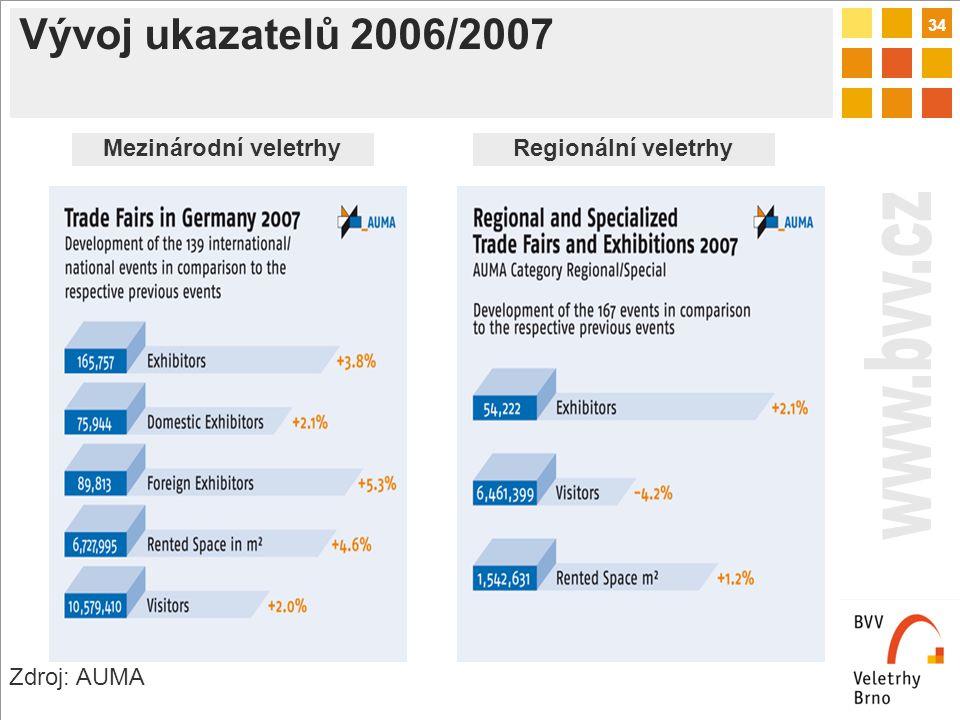 34 Vývoj ukazatelů 2006/2007 Zdroj: AUMA Mezinárodní veletrhyRegionální veletrhy