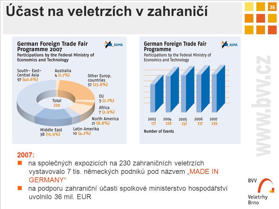 35 Účast na veletrzích v zahraničí 2007: na společných expozicích na 230 zahraničních veletrzích vystavovalo 7 tis.