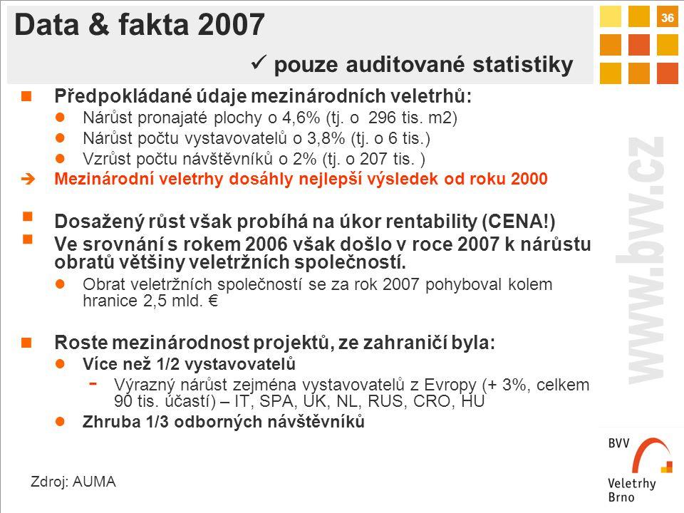 36 Data & fakta 2007 pouze auditované statistiky Předpokládané údaje mezinárodních veletrhů: Nárůst pronajaté plochy o 4,6% (tj.