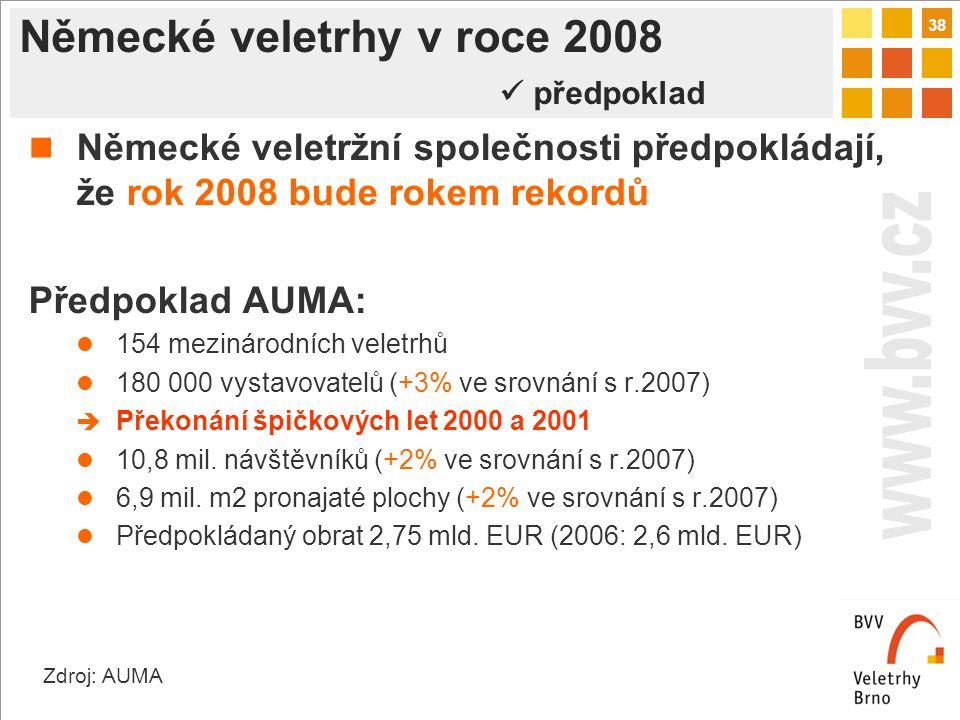 38 Německé veletrhy v roce 2008 předpoklad Německé veletržní společnosti předpokládají, že rok 2008 bude rokem rekordů Předpoklad AUMA: 154 mezinárodních veletrhů 180 000 vystavovatelů (+3% ve srovnání s r.2007)  Překonání špičkových let 2000 a 2001 10,8 mil.