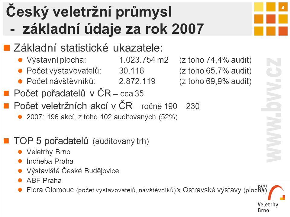 4 Český veletržní průmysl - základní údaje za rok 2007 Základní statistické ukazatele: Výstavní plocha:1.023.754 m2 (z toho 74,4% audit) Počet vystavovatelů:30.116 (z toho 65,7% audit) Počet návštěvníků:2.872.119 (z toho 69,9% audit) Počet pořadatelů v ČR – cca 35 Počet veletržních akcí v ČR – ročně 190 – 230 2007: 196 akcí, z toho 102 auditovaných (52%) TOP 5 pořadatelů (auditovaný trh) Veletrhy Brno Incheba Praha Výstaviště České Budějovice ABF Praha Flora Olomouc (počet vystavovatelů, návštěvníků) x Ostravské výstavy (plocha)