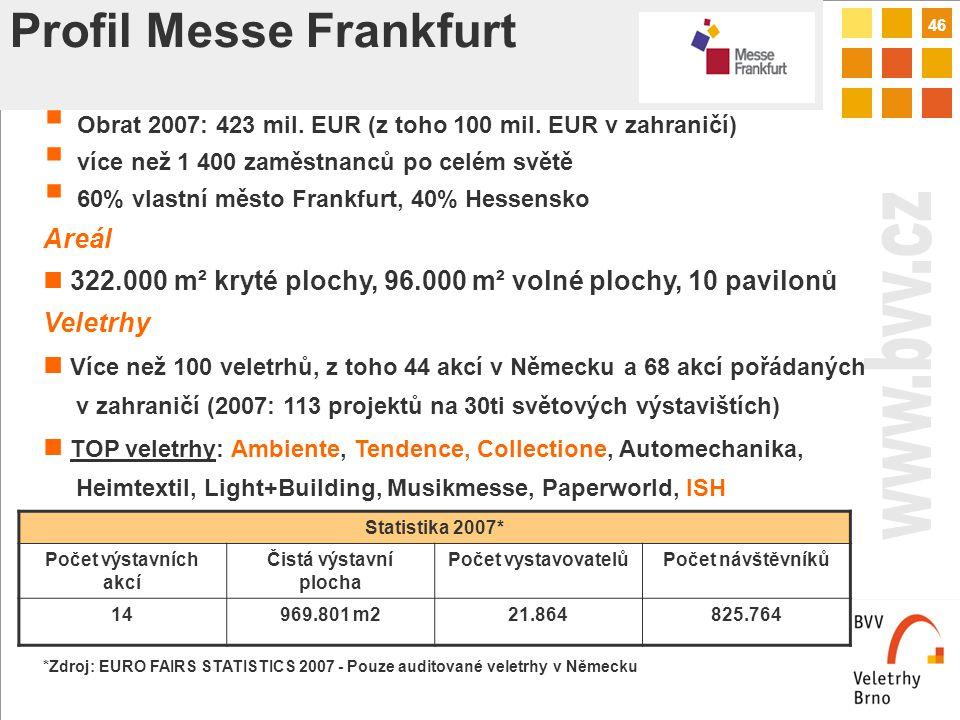 46 Profil Messe Frankfurt Statistika 2007* Počet výstavních akcí Čistá výstavní plocha Počet vystavovatelůPočet návštěvníků 14969.801 m221.864825.764  Obrat 2007: 423 mil.