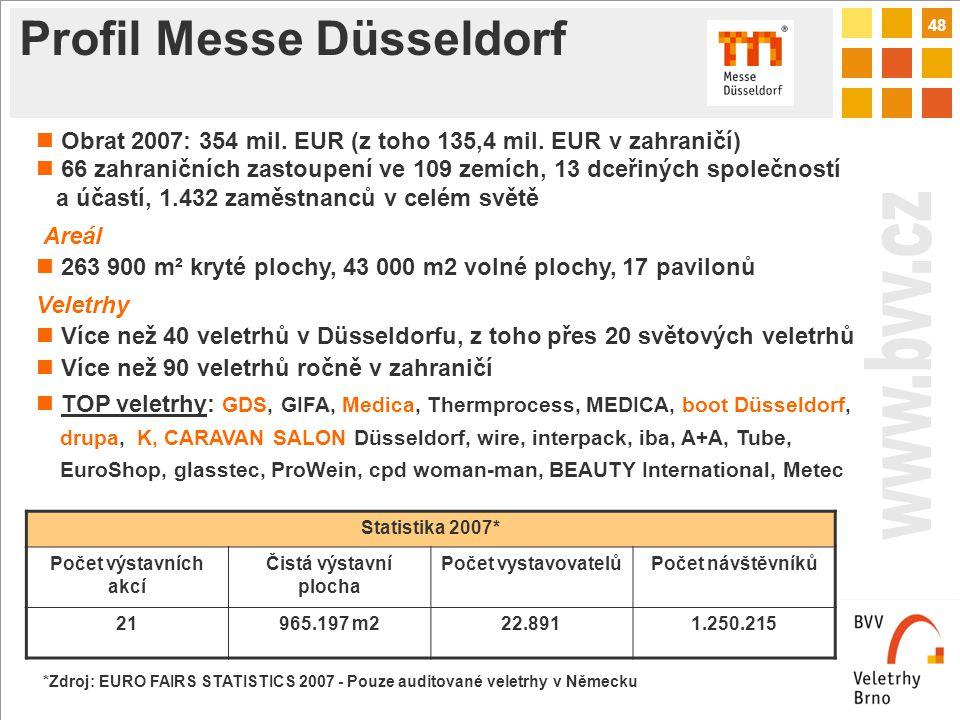48 Profil Messe Düsseldorf Statistika 2007* Počet výstavních akcí Čistá výstavní plocha Počet vystavovatelůPočet návštěvníků 21965.197 m222.8911.250.215 Obrat 2007: 354 mil.