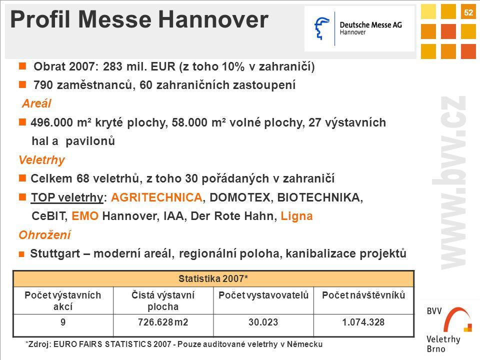 52 Profil Messe Hannover Statistika 2007* Počet výstavních akcí Čistá výstavní plocha Počet vystavovatelůPočet návštěvníků 9726.628 m230.0231.074.328 Obrat 2007: 283 mil.