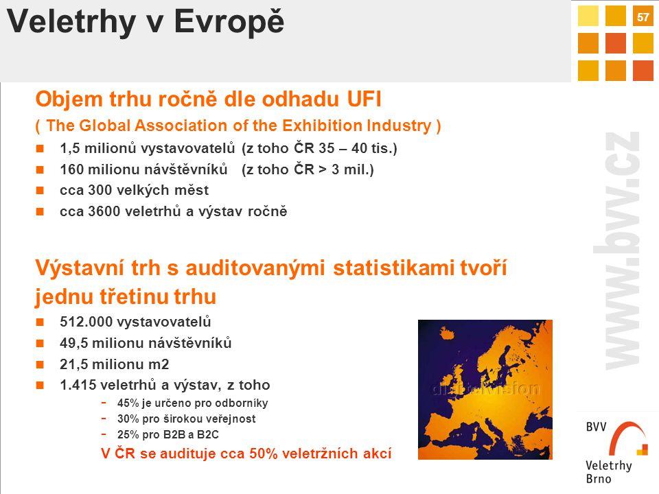 57 Veletrhy v Evropě Objem trhu ročně dle odhadu UFI ( The Global Association of the Exhibition Industry ) 1,5 milionů vystavovatelů (z toho ČR 35 – 40 tis.) 160 milionu návštěvníků (z toho ČR > 3 mil.) cca 300 velkých měst cca 3600 veletrhů a výstav ročně Výstavní trh s auditovanými statistikami tvoří jednu třetinu trhu 512.000 vystavovatelů 49,5 milionu návštěvníků 21,5 milionu m2 1.415 veletrhů a výstav, z toho - 45% je určeno pro odborníky - 30% pro širokou veřejnost - 25% pro B2B a B2C V ČR se audituje cca 50% veletržních akcí