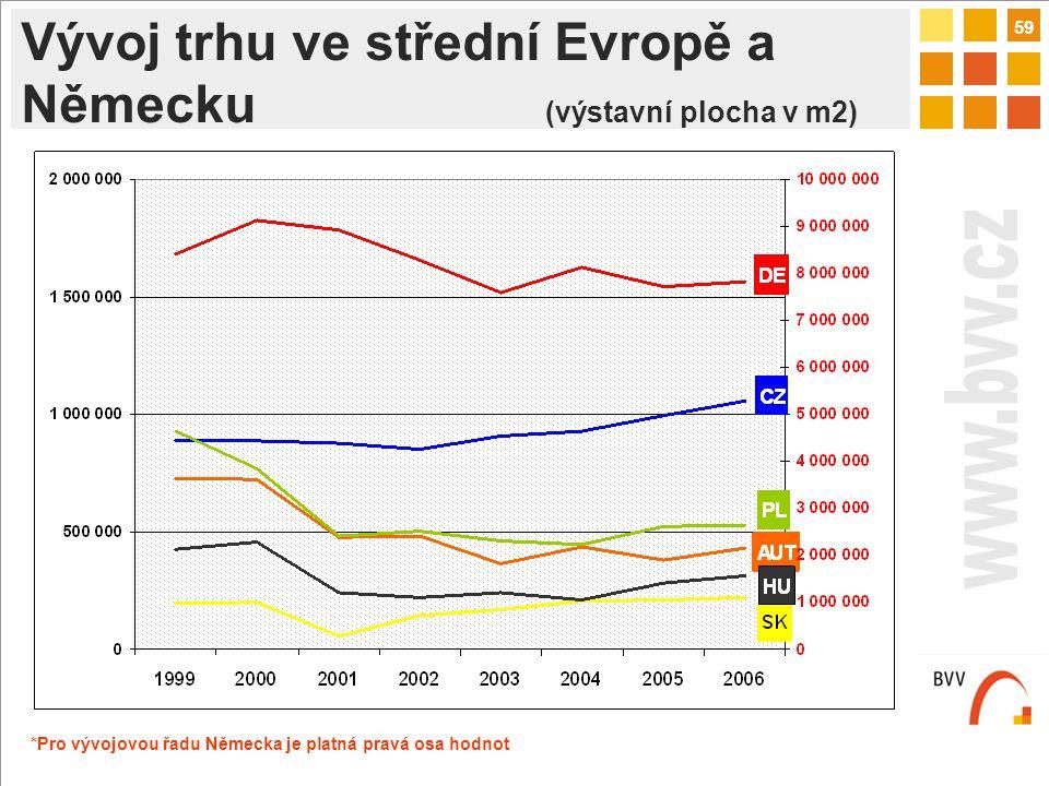 59 s Vývoj trhu ve střední Evropě a Německu (výstavní plocha v m2) *Pro vývojovou řadu Německa je platná pravá osa hodnot