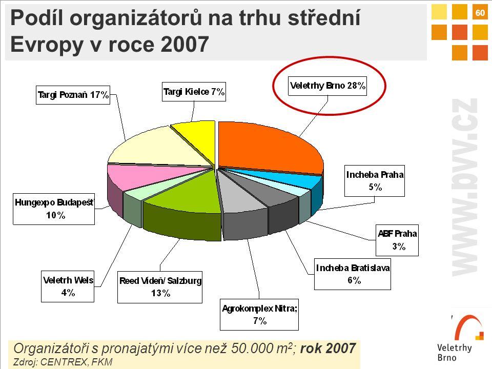 60 Organizátoři s pronajatými více než 50.000 m 2 ; rok 2007 Zdroj: CENTREX, FKM Podíl organizátorů na trhu střední Evropy v roce 2007