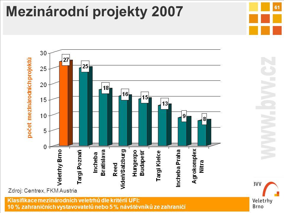 61 Mezinárodní projekty 2007 počet mezinárodních projektů Klasifikace mezinárodních veletrhů dle kritérií UFI: 10 % zahraničních vystavovatelů nebo 5 % návštěvníků ze zahraničí Zdroj: Centrex, FKM Austria