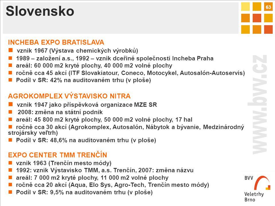 63 Slovensko INCHEBA EXPO BRATISLAVA vznik 1967 (Výstava chemických výrobků) 1989 – založení a.s., 1992 – vznik dceřiné společnosti Incheba Praha areál: 60 000 m2 kryté plochy, 40 000 m2 volné plochy ročně cca 45 akcí (ITF Slovakiatour, Coneco, Motocykel, Autosalón-Autoservis) Podíl v SR: 42% na auditovaném trhu (v ploše) AGROKOMPLEX VÝSTAVISKO NITRA vznik 1947 jako příspěvková organizace MZE SR 2008: změna na státní podnik areál: 45 800 m2 kryté plochy, 50 000 m2 volné plochy, 17 hal ročně cca 30 akcí (Agrokomplex, Autosalón, Nábytok a bývanie, Medzinárodný strojársky veľtrh) Podíl v SR: 48,6% na auditovaném trhu (v ploše) EXPO CENTER TMM TRENČÍN vznik 1963 (Trenčín mesto módy) 1992: vznik Výstavisko TMM, a.s.