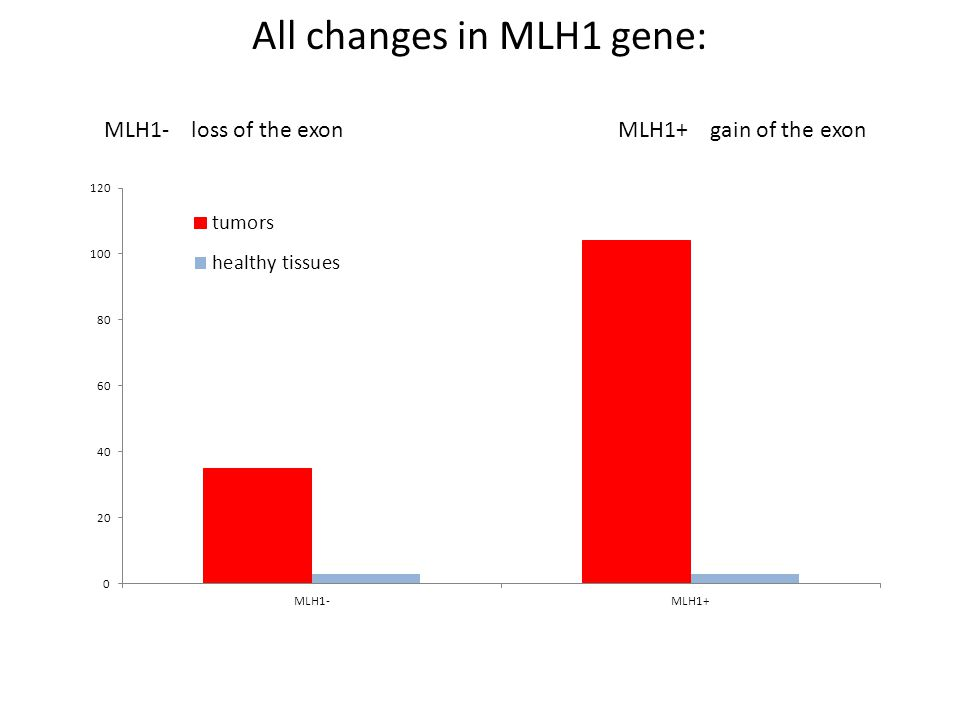 All changes in MLH1 gene: MLH1+ gain of the exonMLH1- loss of the exon