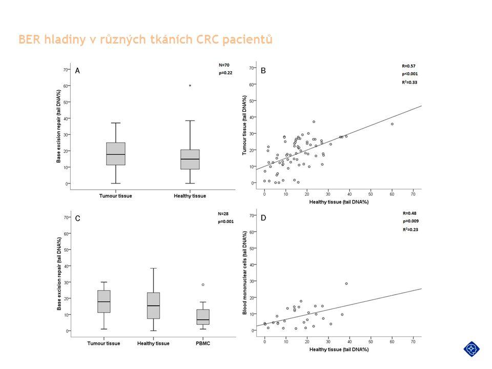 BER hladiny v různých tkáních CRC pacientů