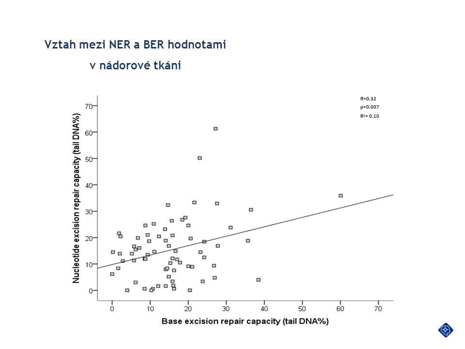 Vztah mezi NER a BER hodnotami v nádorové tkáni R=0.32 p=0.007 R 2 = 0.10