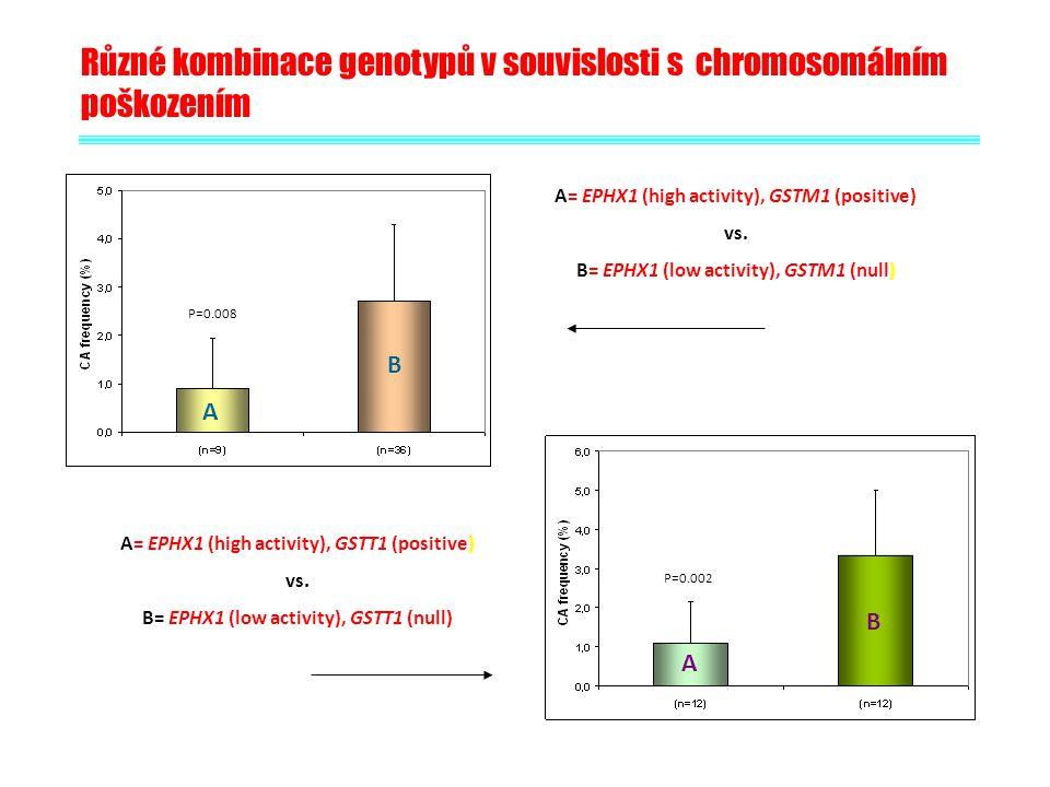 Různé kombinace genotypů v souvislosti s chromosomálním poškozením P=0.008 P=0.002 A= EPHX1 (high activity), GSTM1 (positive) vs. B= EPHX1 (low activi