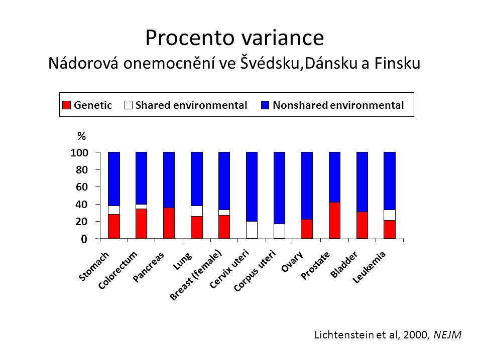 Procento variance Nádorová onemocnění ve Švédsku,Dánsku a Finsku 0 20 40 60 80 100 Stomach Colorectum Pancreas Lung Breast (female) Cervix uteri Corpu