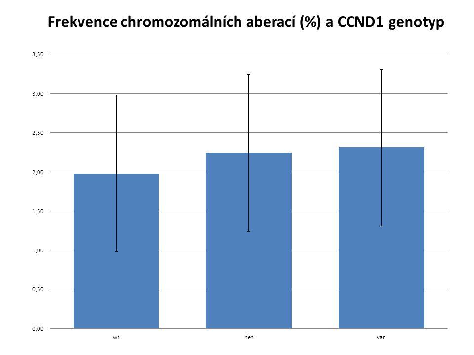 Frekvence chromozomálních aberací (%) a CCND1 genotyp